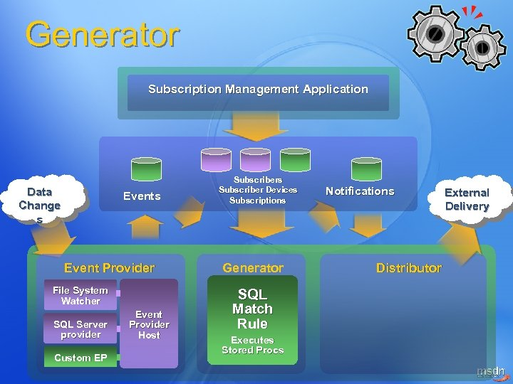 Generator Subscription Management Application Data Change s Event Provider File System Watcher SQL Server