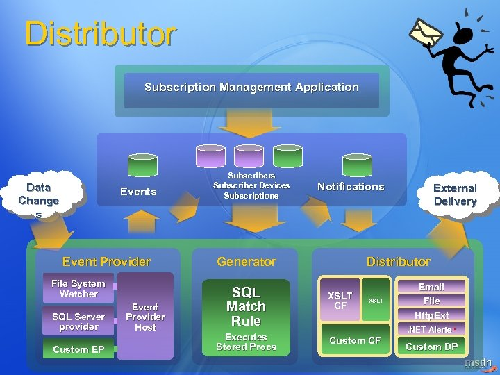 Distributor Subscription Management Application Data Change s Event Provider File System Watcher SQL Server