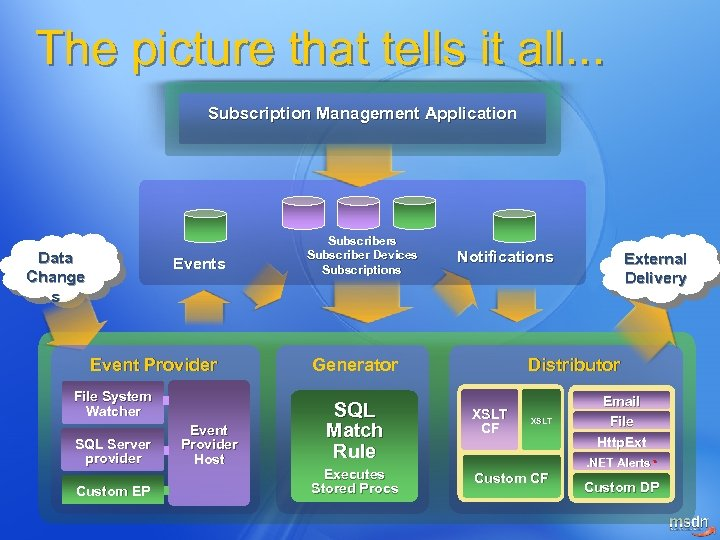 The picture that tells it all. . . Subscription Management Application Data Change s