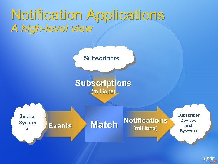 Notification Applications A high-level view Subscribers Subscriptions (millions) Source System s Events Match Notifications