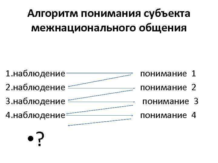Алгоритм понимания субъекта межнационального общения 1. наблюдение 2. наблюдение 3. наблюдение 4. наблюдение •