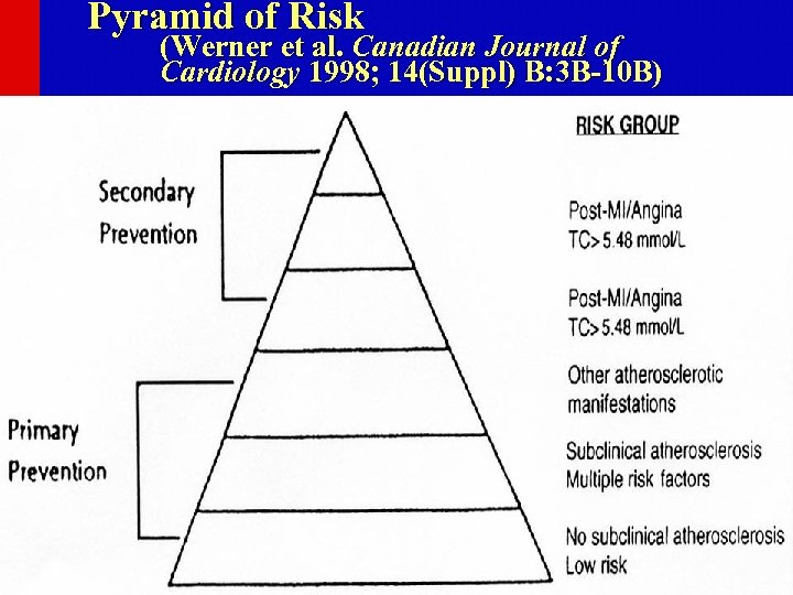 Pyramid of Risk (Werner et al. Canadian Journal of Cardiology 1998; 14(Suppl) B: 3