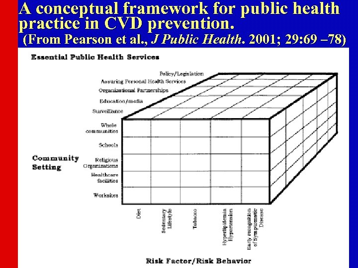 A conceptual framework for public health practice in CVD prevention. (From Pearson et al.