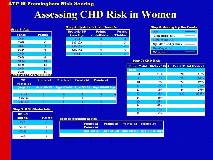 ATP III Framingham Risk Scoring Assessing CHD Risk in Women Step 4: Systolic Blood