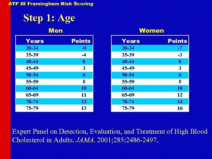 ATP III Framingham Risk Scoring Step 1: Age Men Years 20 -34 35 -39