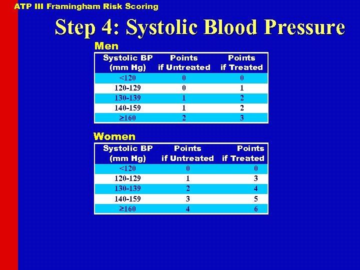 ATP III Framingham Risk Scoring Step 4: Systolic Blood Pressure Men Systolic BP Points