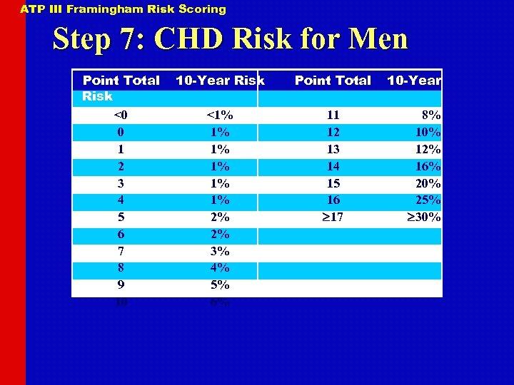 ATP III Framingham Risk Scoring Step 7: CHD Risk for Men Point Total Risk