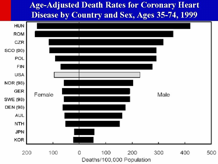 Age-Adjusted Death Rates for Coronary Heart Disease by Country and Sex, Ages 35 -74,