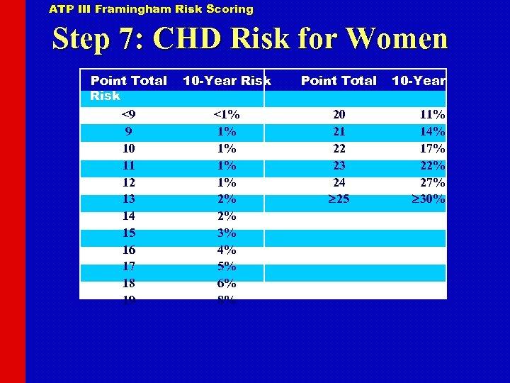ATP III Framingham Risk Scoring Step 7: CHD Risk for Women Point Total Risk