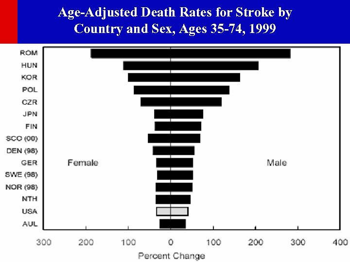 Age-Adjusted Death Rates for Stroke by Country and Sex, Ages 35 -74, 1999