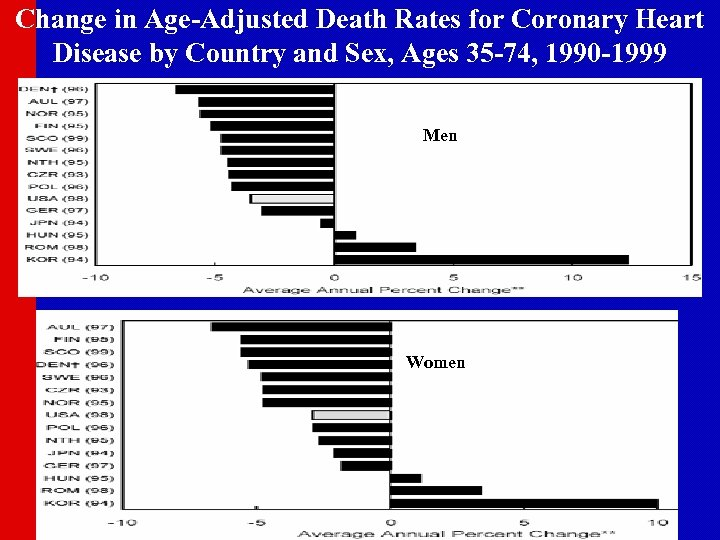 Change in Age-Adjusted Death Rates for Coronary Heart Disease by Country and Sex, Ages