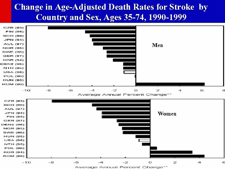 Change in Age-Adjusted Death Rates for Stroke by Country and Sex, Ages 35 -74,