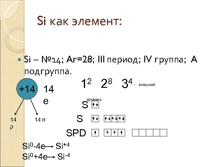 Si как элемент: Si – № 14; Ar=28; III период; IV группа; A подгруппа.