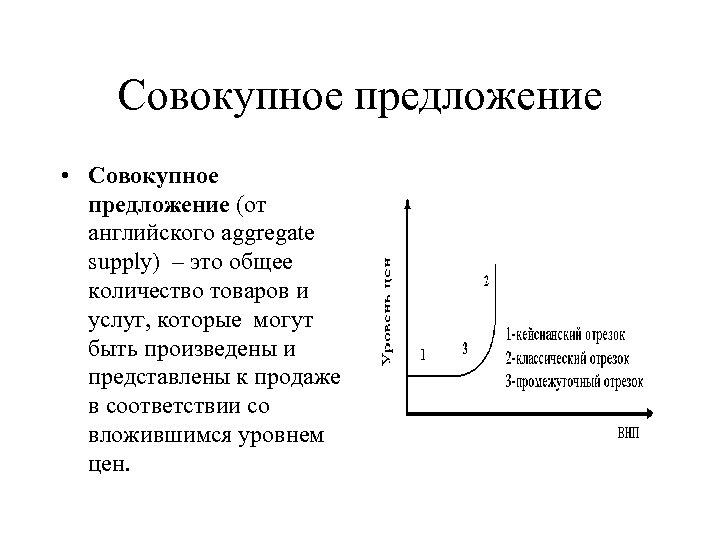 Совокупное предложение • Совокупное предложение (от английского aggregate supply) – это общее количество товаров