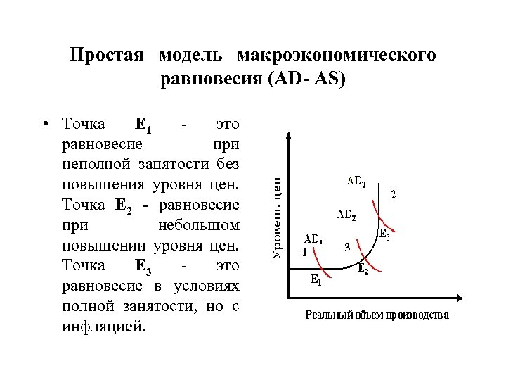 Простая модель макроэкономического равновесия (AD- AS) • Точка Е 1 - это равновесие при