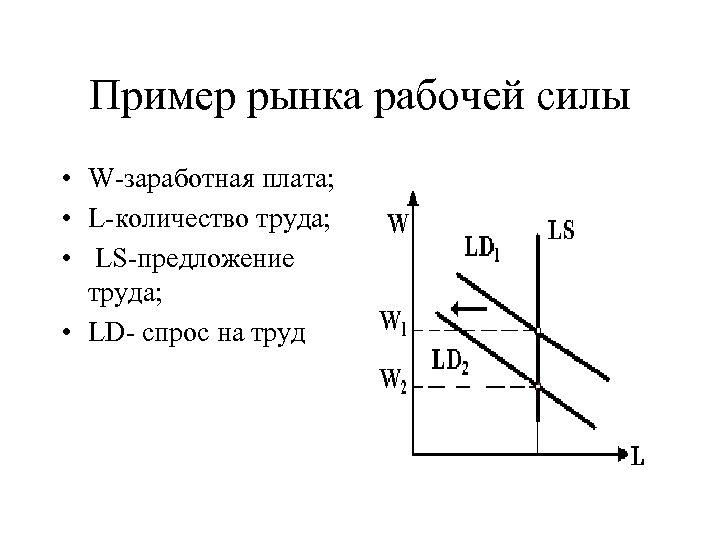 Пример рынка рабочей силы • W-заработная плата; • L-количество труда; • LS-предложение труда; •