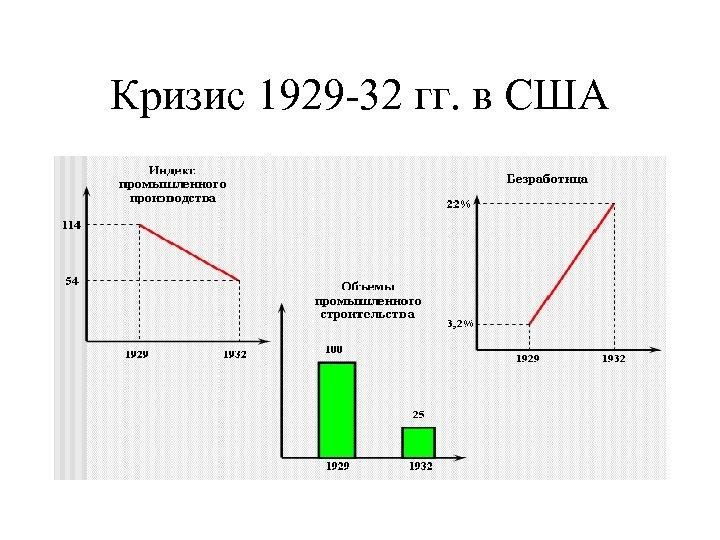 Кризис 1929 -32 гг. в США