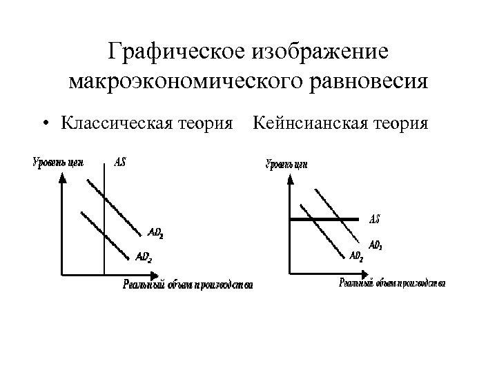 Графическое изображение макроэкономического равновесия • Классическая теория Кейнсианская теория