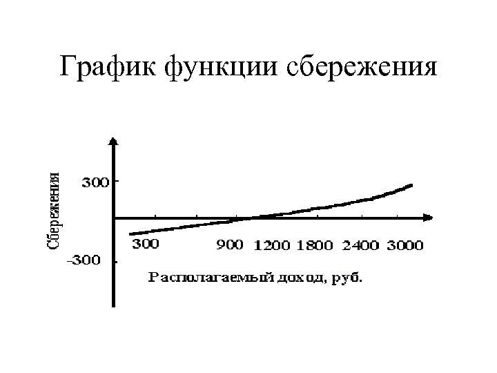 График функции сбережения