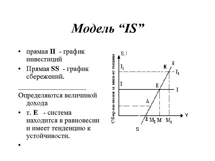 """Модель """"IS"""" • прямая II - график инвестиций • Прямая SS - график сбережений."""