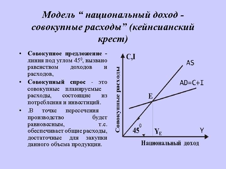 """Модель """" национальный доход совокупные расходы"""" (кейнсианский крест) • Совокупное предложение линия под углом"""