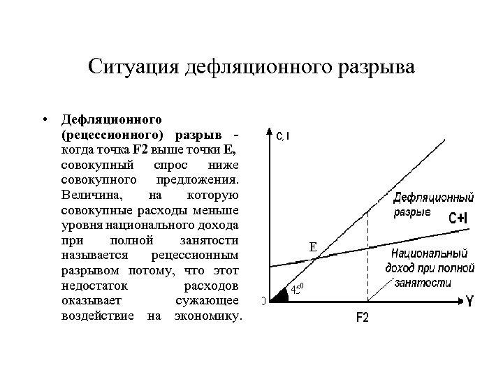 Ситуация дефляционного разрыва • Дефляционного (рецессионного) разрыв когда точка F 2 выше точки Е,