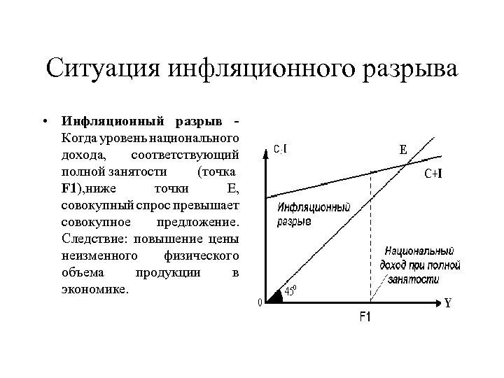 Ситуация инфляционного разрыва • Инфляционный разрыв Когда уровень национального дохода, соответствующий полной занятости (точка