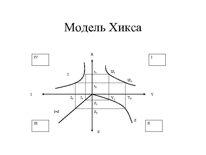 Модель Хикса R IV I r 1 I IS 1 IS 0 r 0