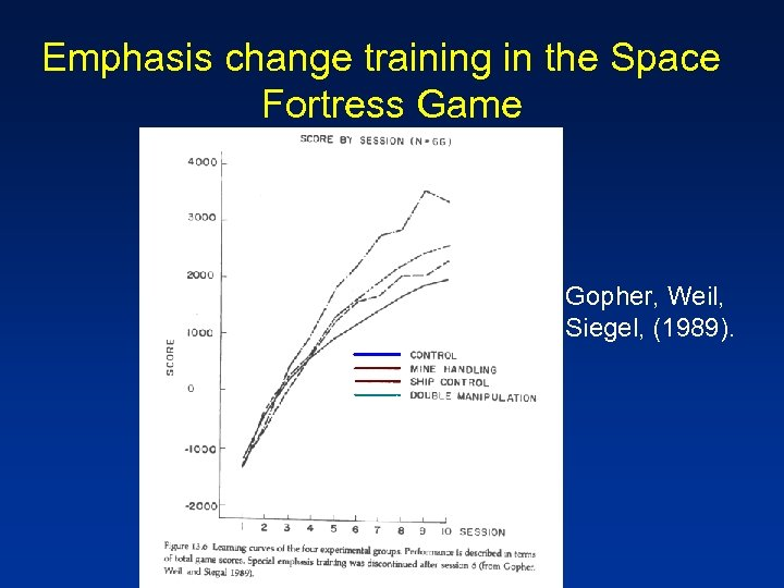 Emphasis change training in the Space Fortress Game Gopher, Weil, Siegel, (1989).