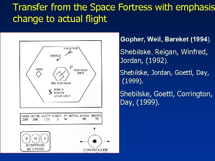 Transfer from the Space Fortress with emphasis change to actual flight Gopher, Weil, Bareket