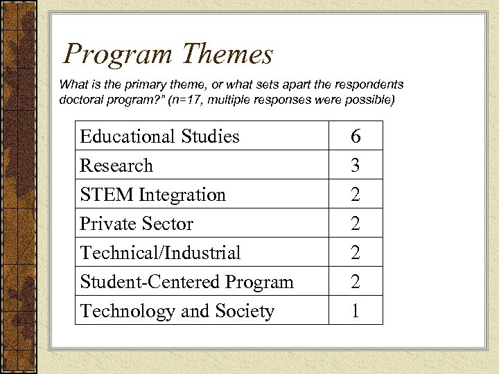 Program Themes What is the primary theme, or what sets apart the respondents doctoral