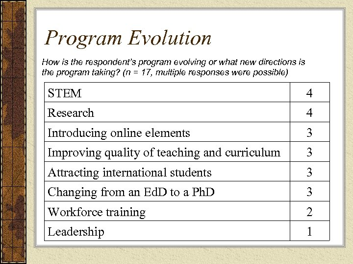 Program Evolution How is the respondent's program evolving or what new directions is the