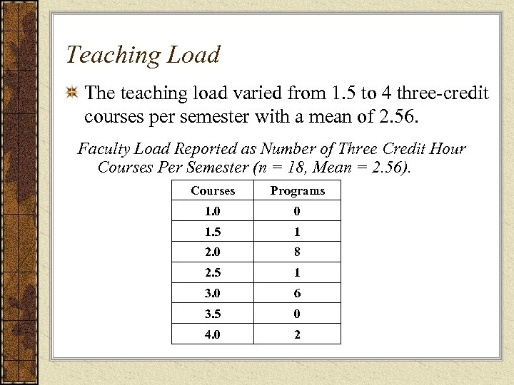 Teaching Load The teaching load varied from 1. 5 to 4 three-credit courses per