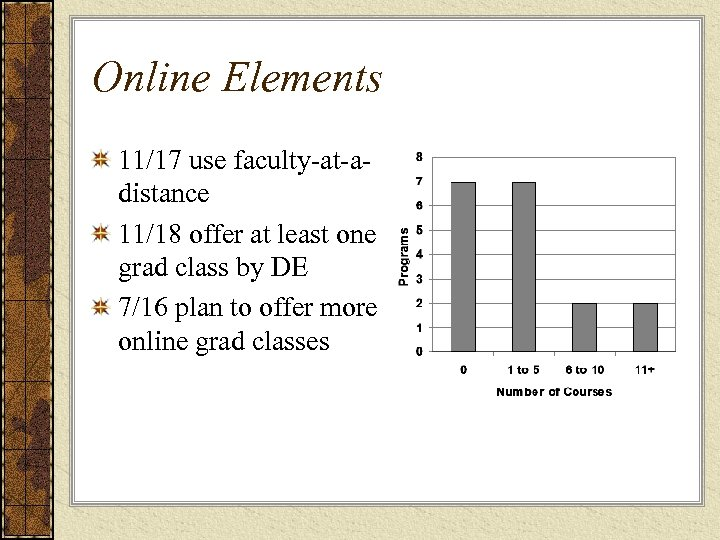 Online Elements 11/17 use faculty-at-adistance 11/18 offer at least one grad class by DE