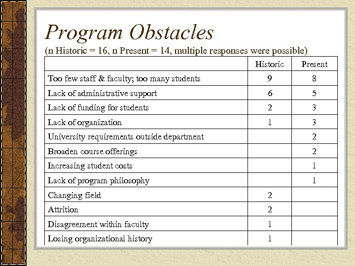 Program Obstacles (n Historic = 16, n Present = 14, multiple responses were possible)