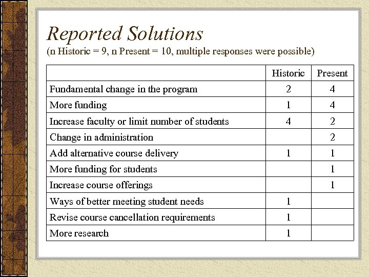 Reported Solutions (n Historic = 9, n Present = 10, multiple responses were possible)