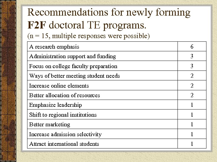 Recommendations for newly forming F 2 F doctoral TE programs. (n = 15, multiple