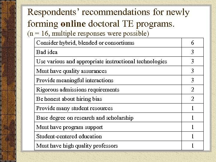 Respondents' recommendations for newly forming online doctoral TE programs. (n = 16, multiple responses
