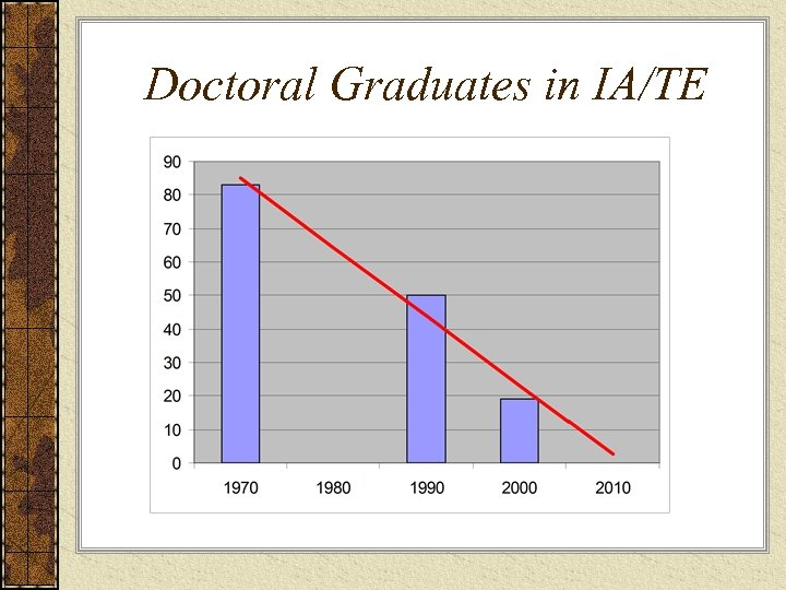 Doctoral Graduates in IA/TE