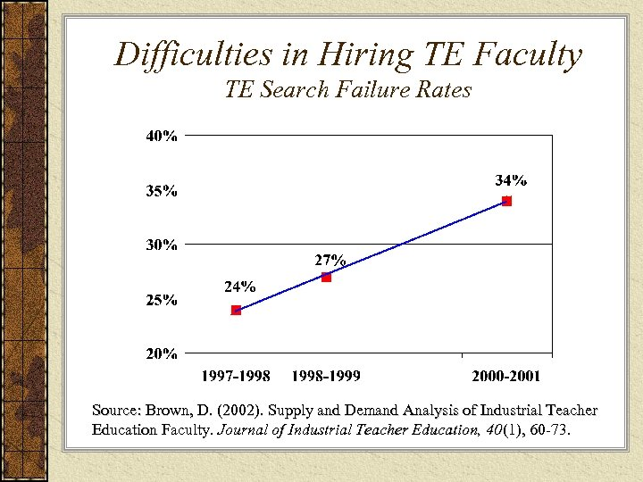 Difficulties in Hiring TE Faculty TE Search Failure Rates Source: Brown, D. (2002). Supply
