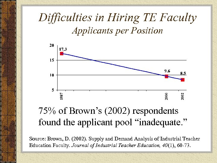 Difficulties in Hiring TE Faculty Applicants per Position 75% of Brown's (2002) respondents found
