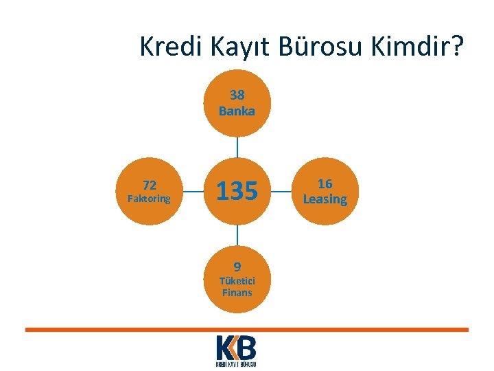 Kredi Kayıt Bürosu Kimdir? 38 Banka 72 Faktoring 135 9 Tüketici Finans 16 Leasing
