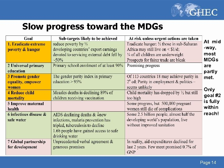 Slow progress toward the MDGs At mid -way, most MDGs are partly met. Only