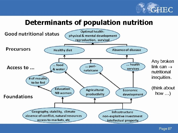 Determinants of population nutrition Any broken link can nutritional inequities. (think about how …)