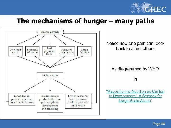 The mechanisms of hunger – many paths Notice how one path can feedback to
