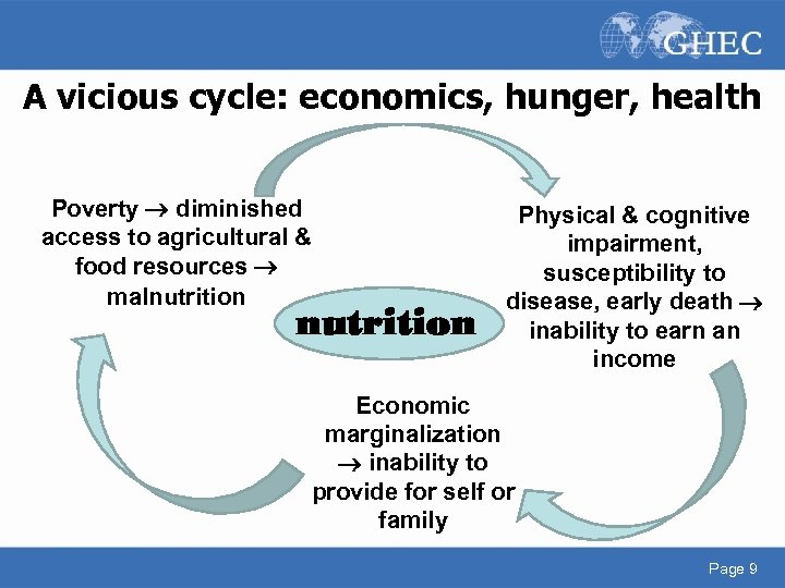 A vicious cycle: economics, hunger, health Poverty diminished access to agricultural & food resources