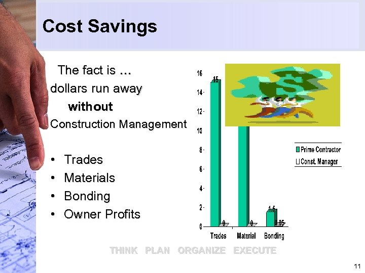 Cost Savings The fact is … dollars run away without Construction Management • •
