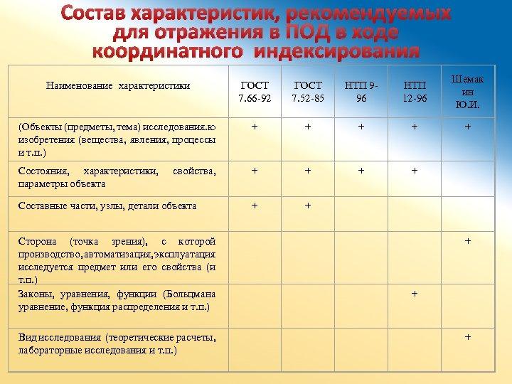 Состав характеристик, рекомендуемых для отражения в ПОД в ходе координатного индексирования Наименование характеристики ГОСТ