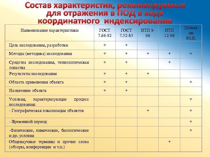 Состав характеристик, рекомендуемых для отражения в ПОД в ходе координатного индексирования ГОСТ 7. 66