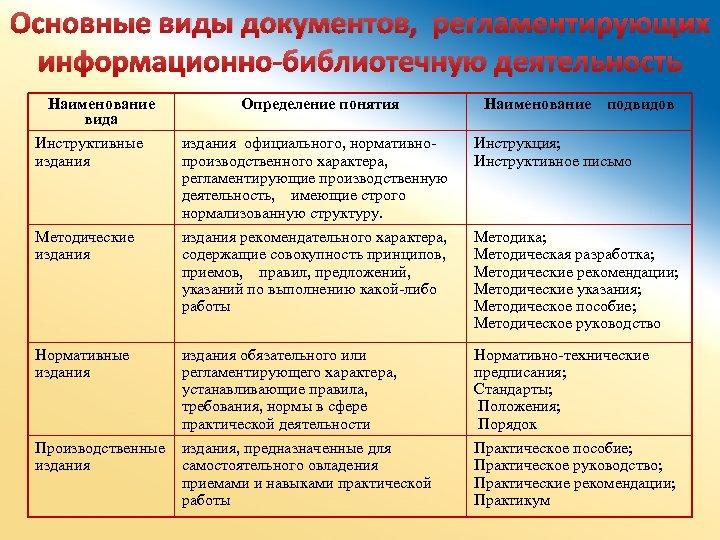 Основные виды документов, регламентирующих информационно-библиотечную деятельность Наименование вида Определение понятия Наименование подвидов Инструктивные издания